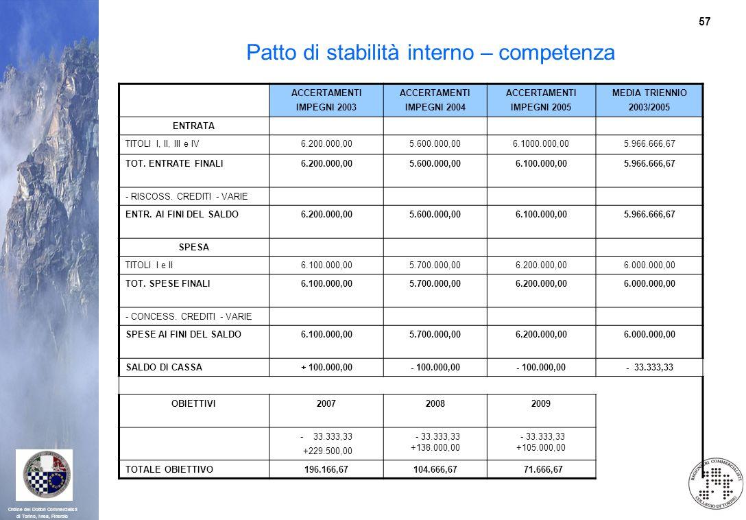 Patto di stabilità interno – competenza