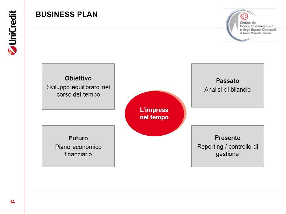 BUSINESS PLAN Obiettivo Passato