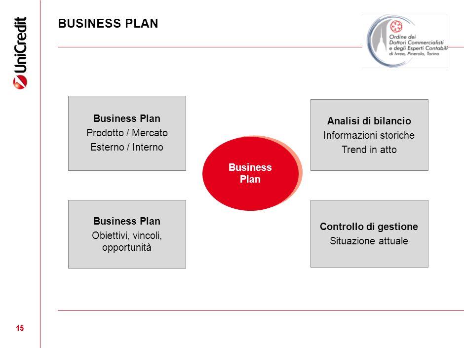 BUSINESS PLAN Business Plan Analisi di bilancio Prodotto / Mercato