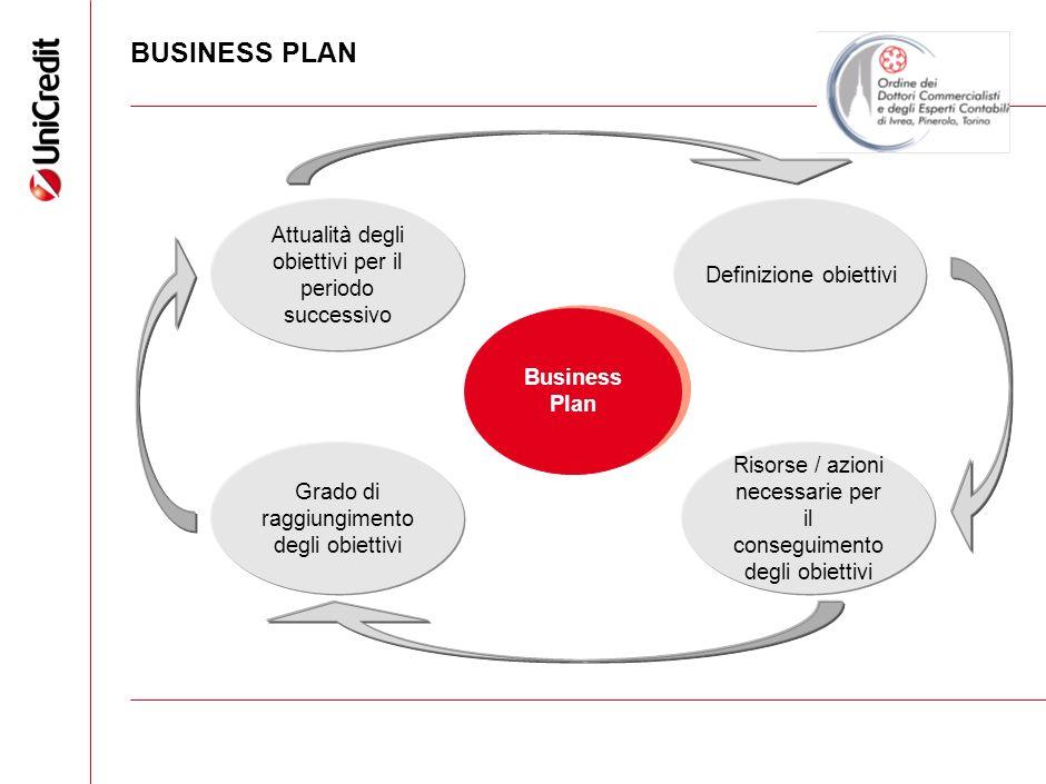 BUSINESS PLAN Attualità degli obiettivi per il periodo successivo