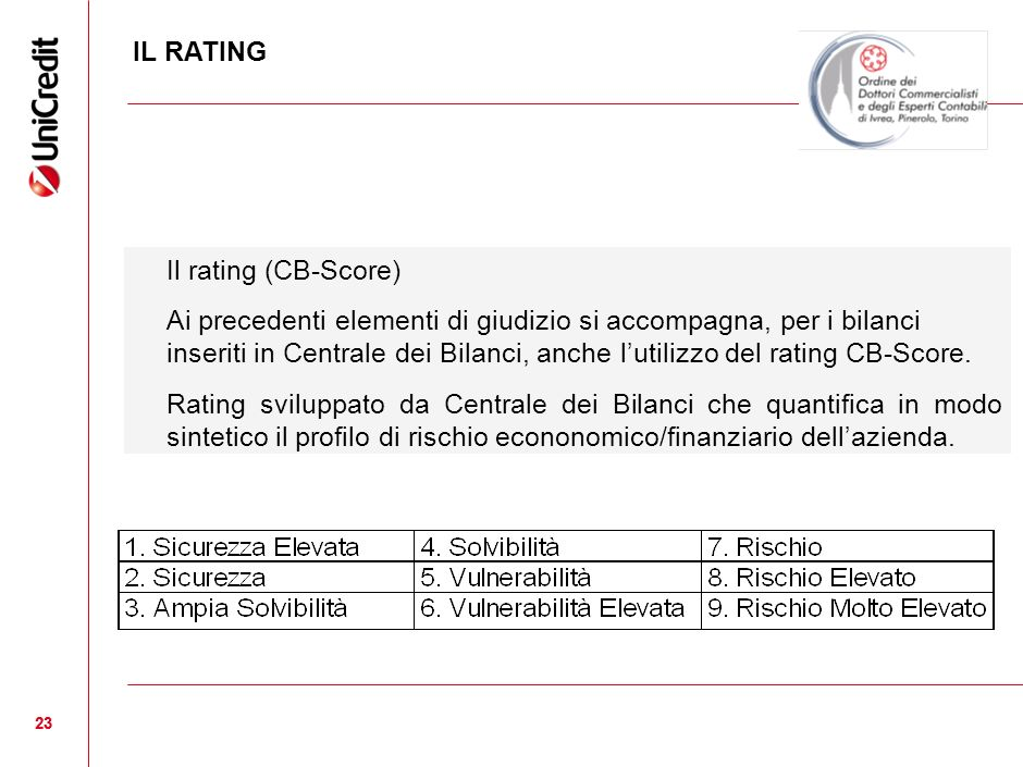 IL RATING Il rating (CB-Score)