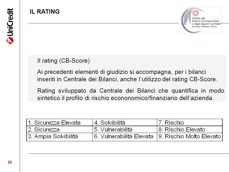 IL RATING Il rating (CB-Score)