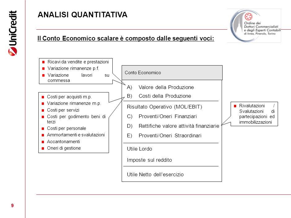 ANALISI QUANTITATIVA Il Conto Economico scalare è composto dalle seguenti voci: Ricavi da vendite e prestazioni.
