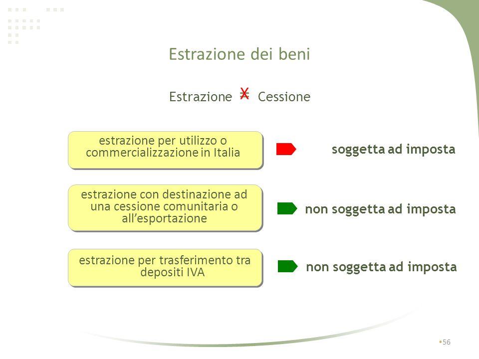 Estrazione dei beni X Estrazione = Cessione