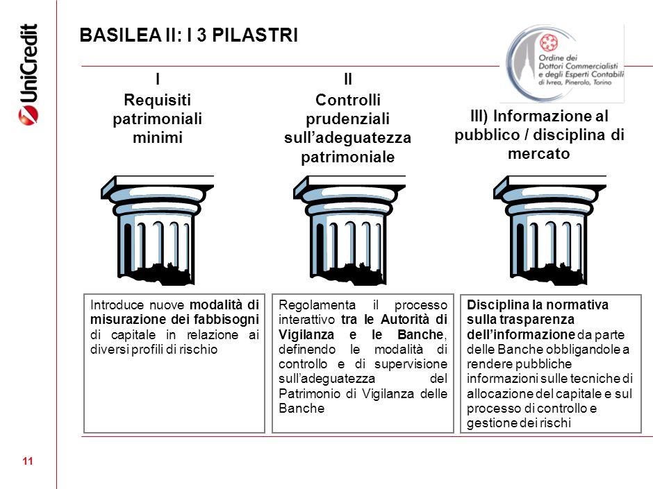 BASILEA II: I 3 PILASTRI I Requisiti patrimoniali minimi II