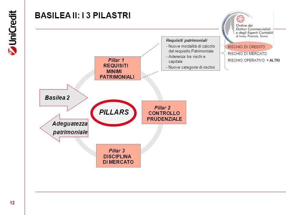 BASILEA II: I 3 PILASTRI PILLARS PILLARS Basilea 2 Adeguatezza