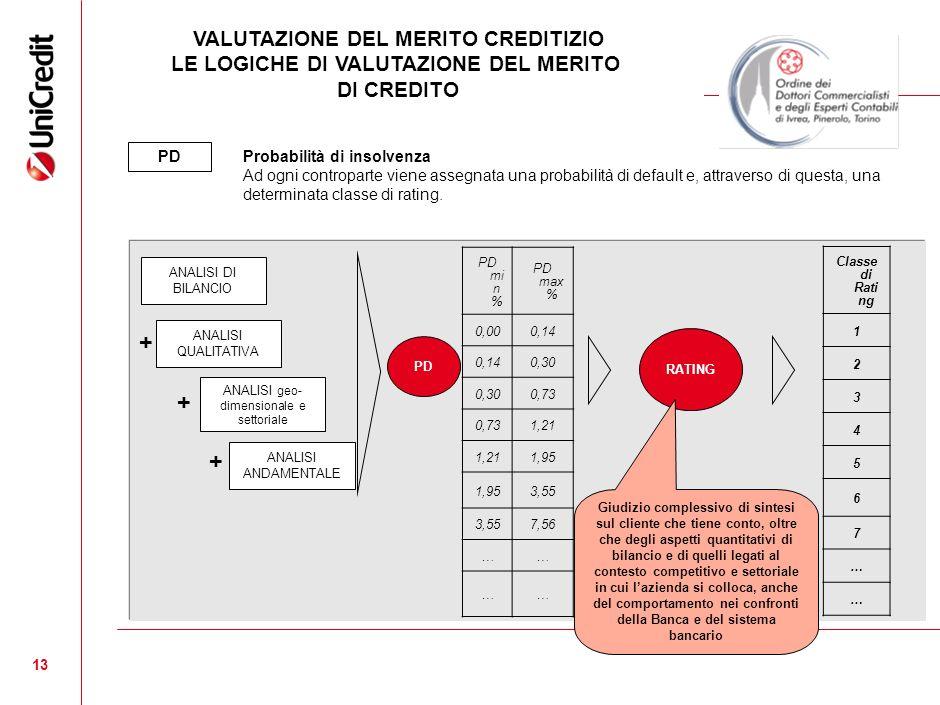 VALUTAZIONE DEL MERITO CREDITIZIO LE LOGICHE DI VALUTAZIONE DEL MERITO
