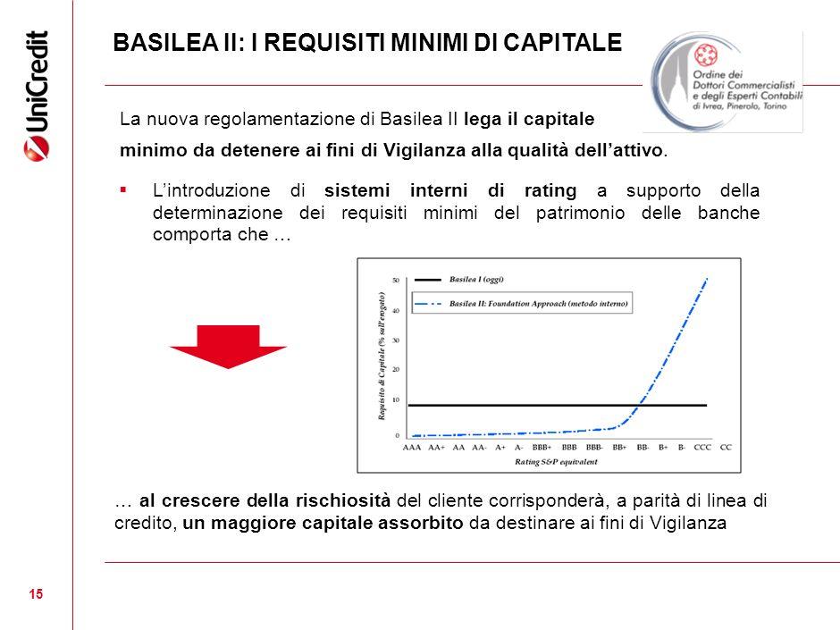 BASILEA II: I REQUISITI MINIMI DI CAPITALE