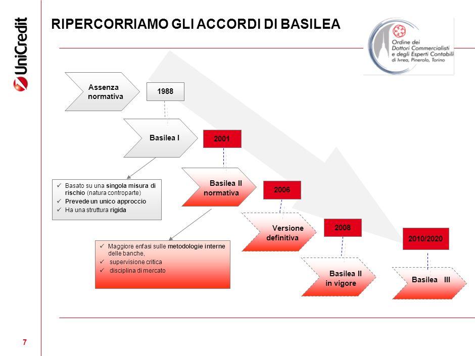 RIPERCORRIAMO GLI ACCORDI DI BASILEA