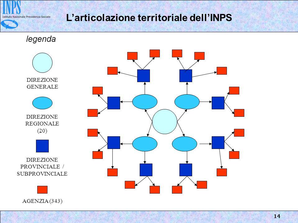L'articolazione territoriale dell'INPS