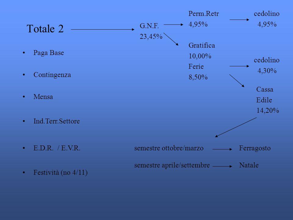 Totale 2 Perm.Retr 4,95% cedolino 4,95% G.N.F. 23,45% Gratifica 10,00%