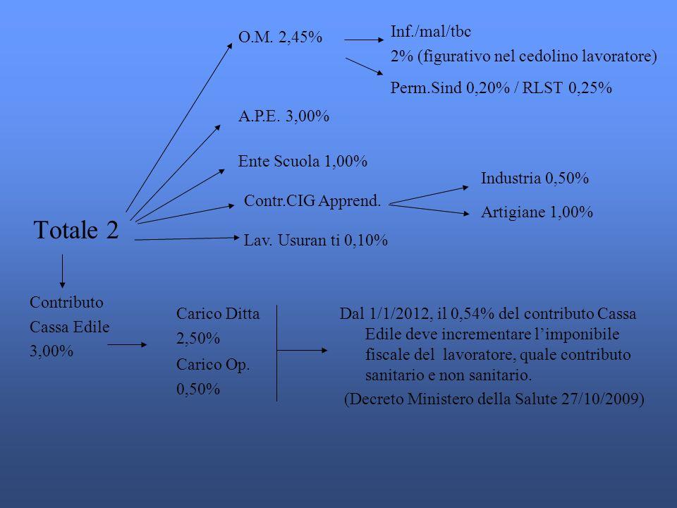 Totale 2 Inf./mal/tbc 2% (figurativo nel cedolino lavoratore)