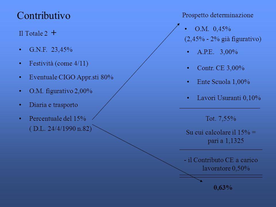 Contributivo Prospetto determinazione O.M. 0,45%