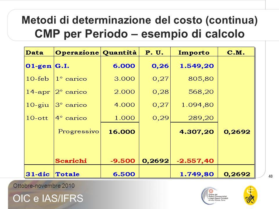 Metodi di determinazione del costo (continua) CMP per Periodo – esempio di calcolo