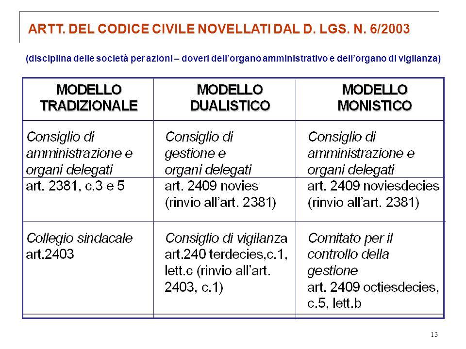 ARTT. DEL CODICE CIVILE NOVELLATI DAL D. LGS. N. 6/2003