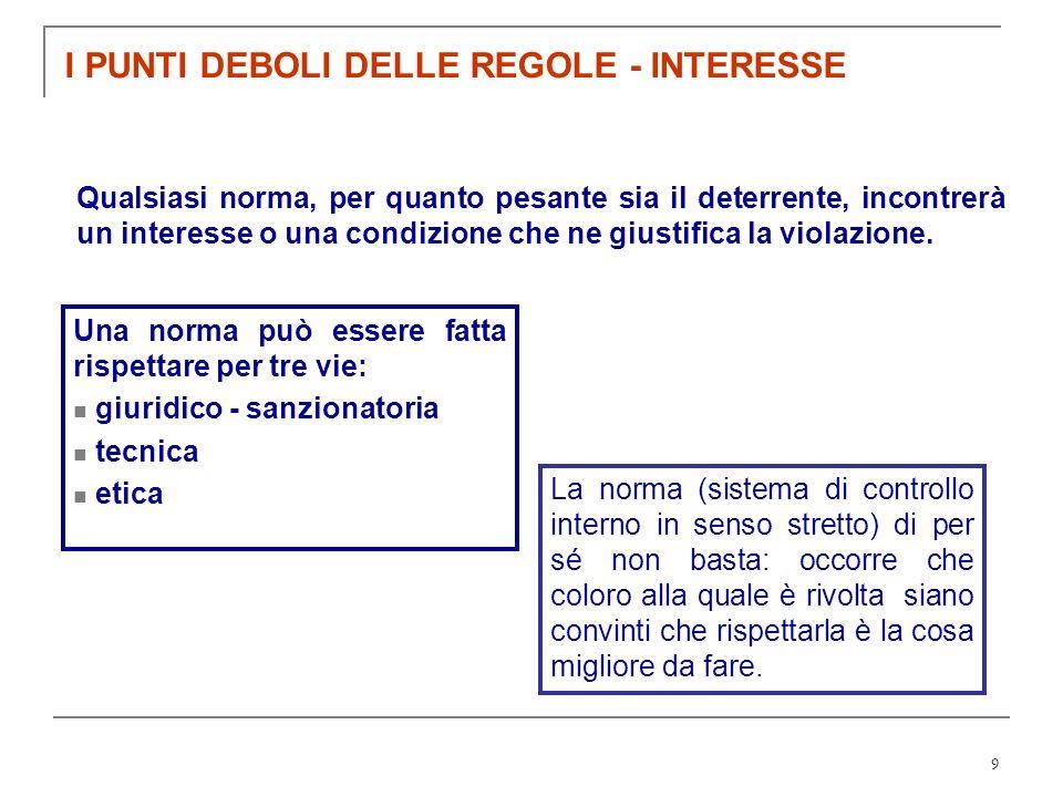 I PUNTI DEBOLI DELLE REGOLE - INTERESSE