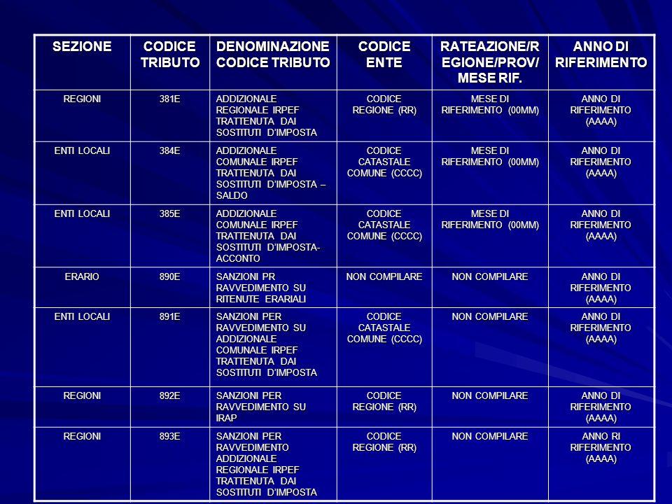 DENOMINAZIONE CODICE TRIBUTO RATEAZIONE/REGIONE/PROV/MESE RIF.