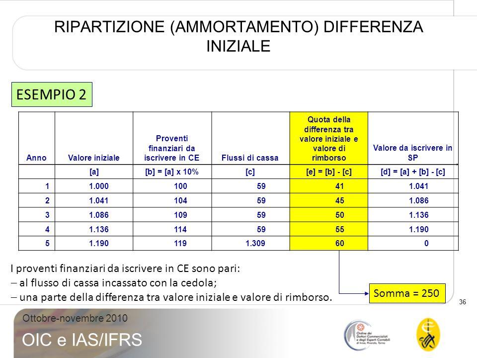 RIPARTIZIONE (AMMORTAMENTO) DIFFERENZA INIZIALE