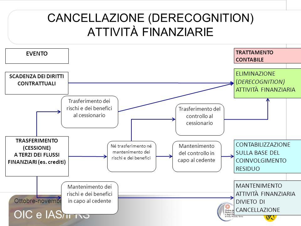 CANCELLAZIONE (DERECOGNITION) ATTIVITÀ FINANZIARIE