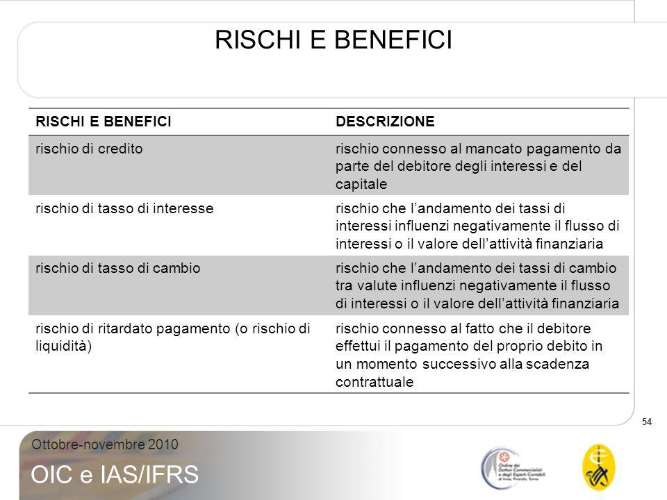 RISCHI E BENEFICI RISCHI E BENEFICI DESCRIZIONE rischio di credito