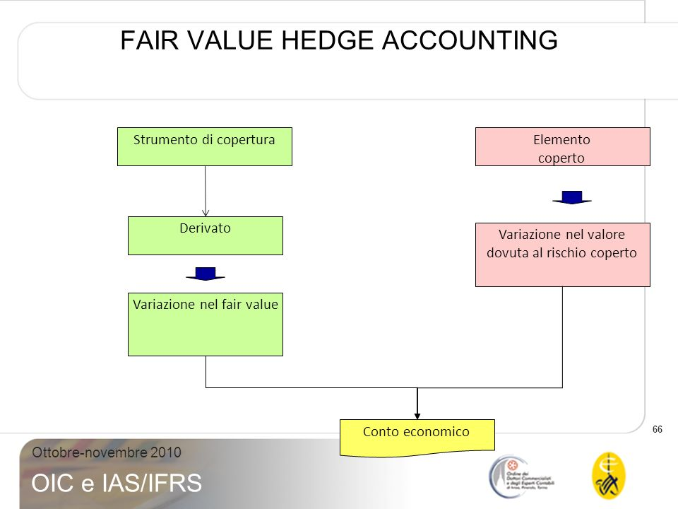 FAIR VALUE HEDGE ACCOUNTING