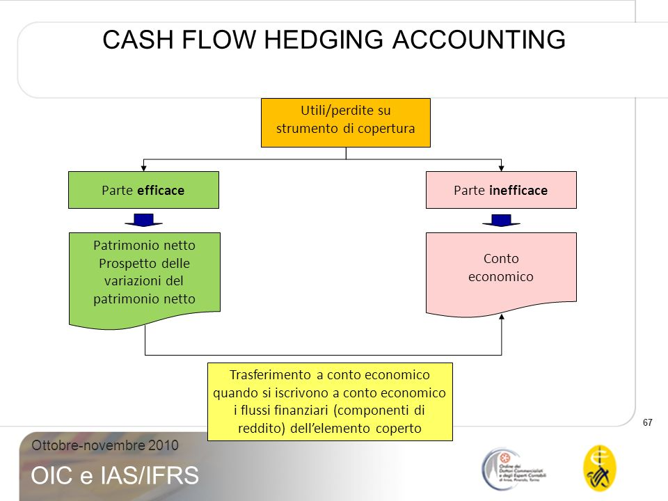 CASH FLOW HEDGING ACCOUNTING