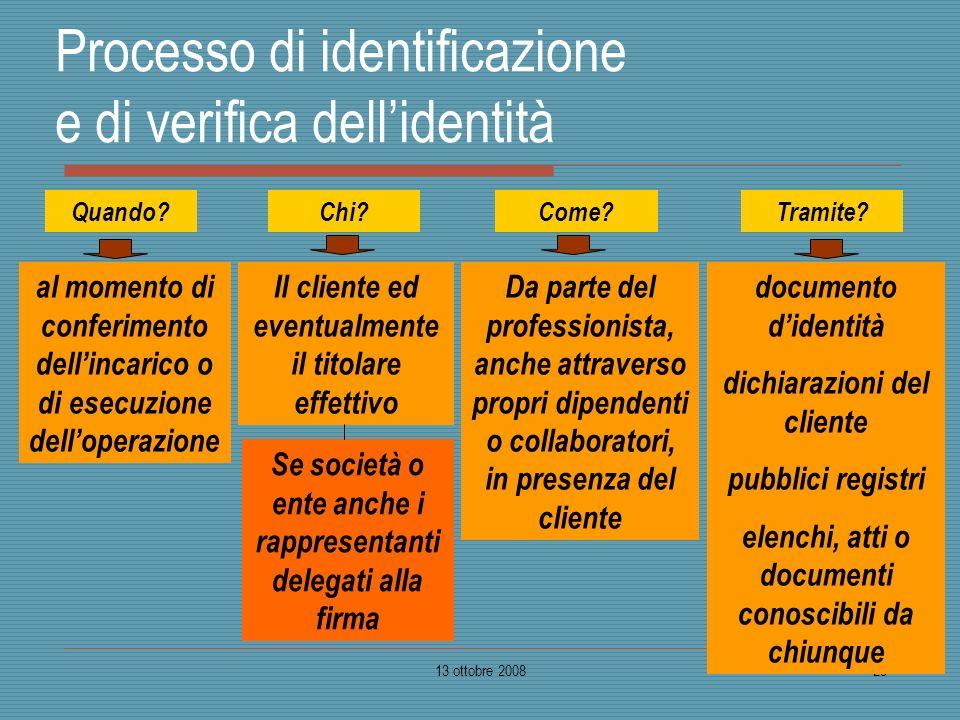 Processo di identificazione e di verifica dell'identità
