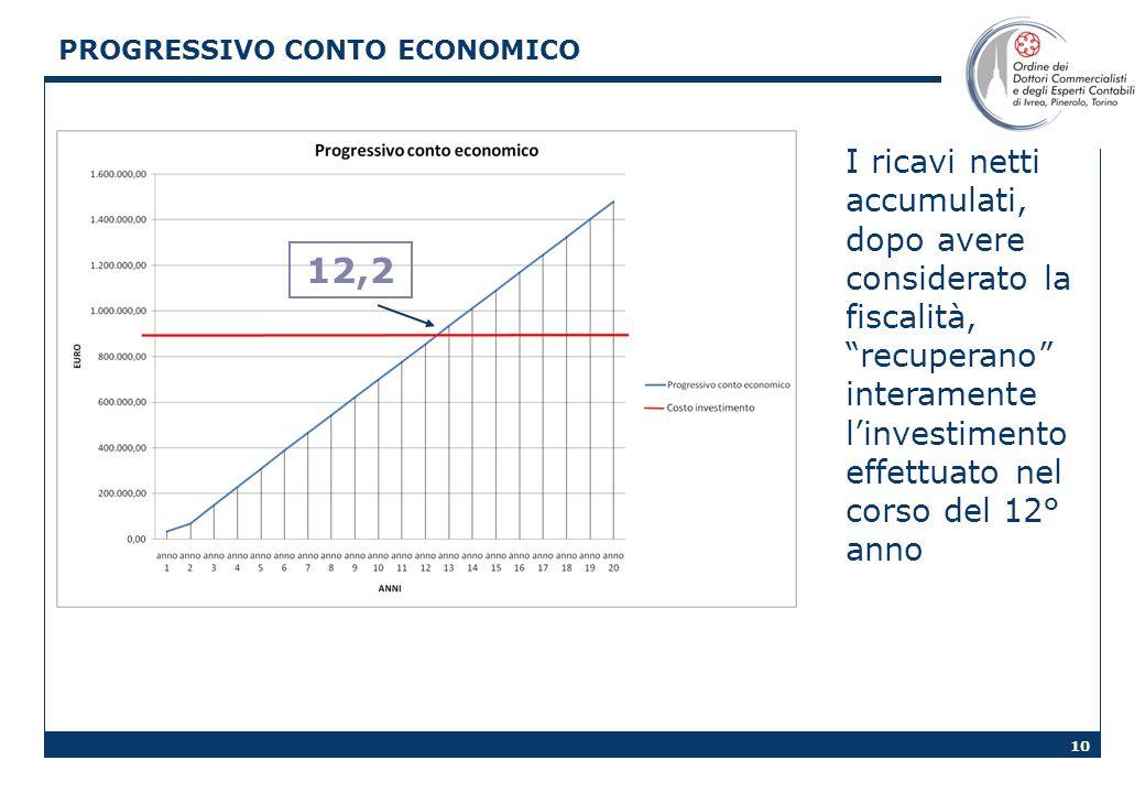 PROGRESSIVO CONTO ECONOMICO