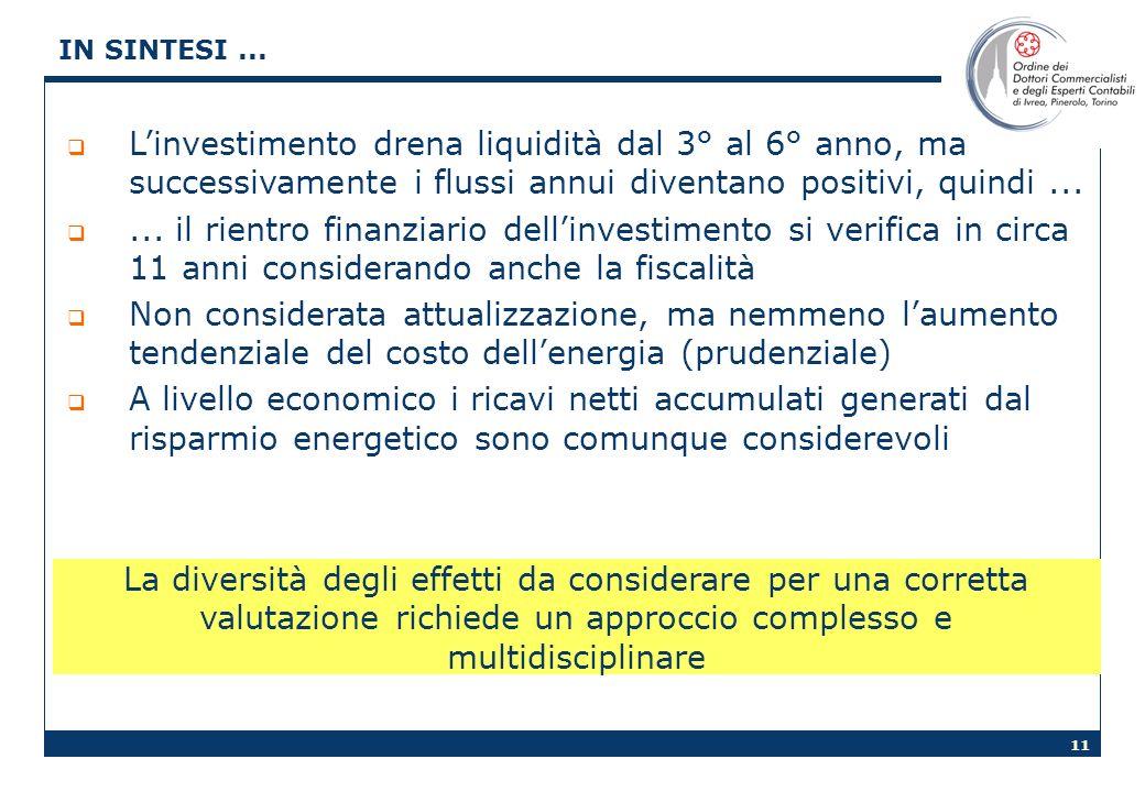 IN SINTESI ... L'investimento drena liquidità dal 3° al 6° anno, ma successivamente i flussi annui diventano positivi, quindi ...