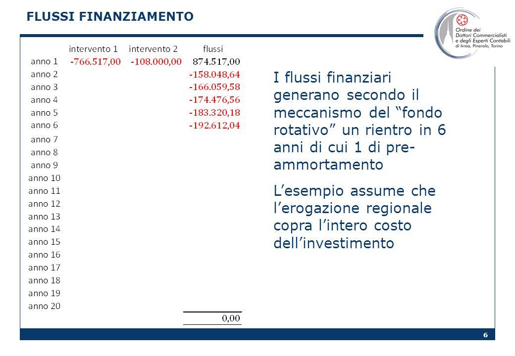 FLUSSI FINANZIAMENTO I flussi finanziari generano secondo il meccanismo del fondo rotativo un rientro in 6 anni di cui 1 di pre-ammortamento.