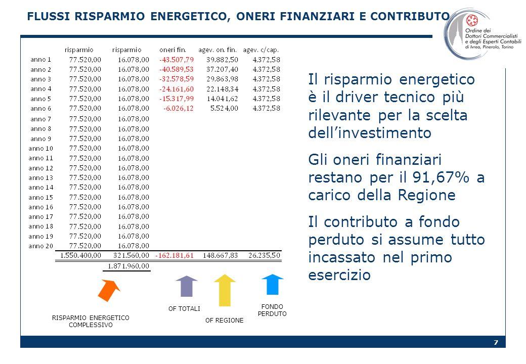FLUSSI RISPARMIO ENERGETICO, ONERI FINANZIARI E CONTRIBUTO