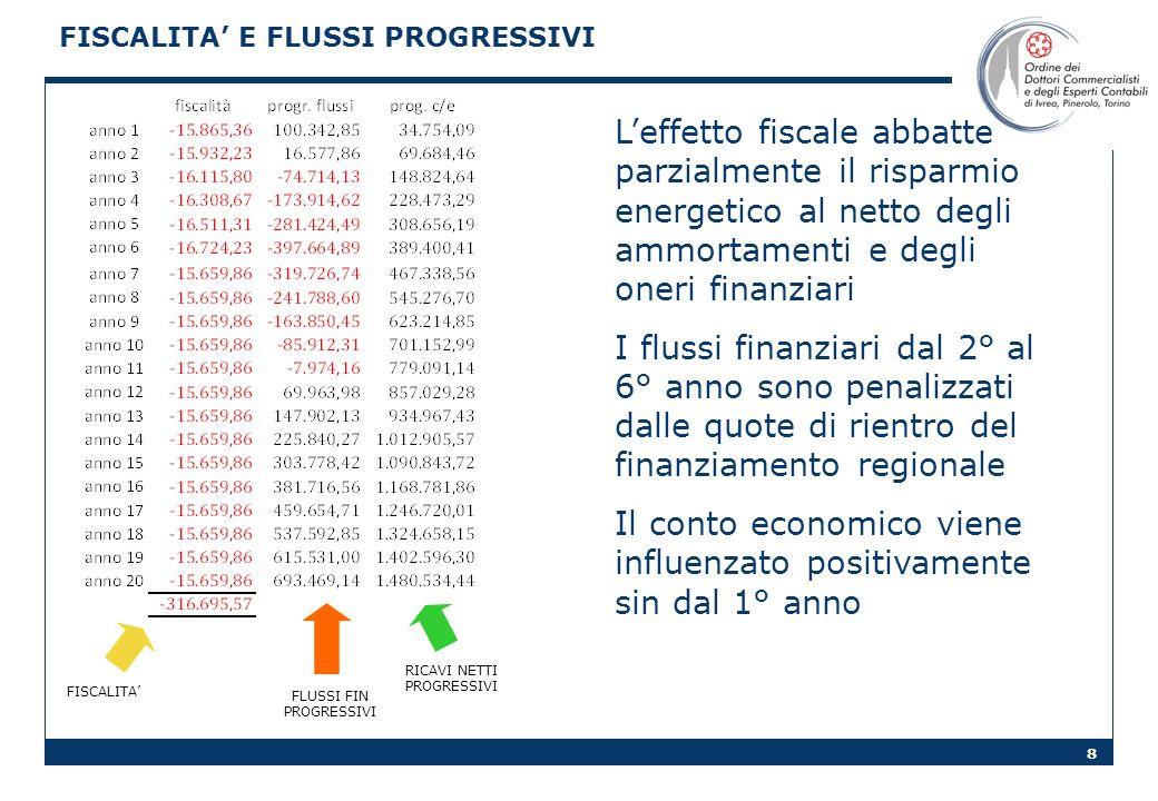 FISCALITA' E FLUSSI PROGRESSIVI