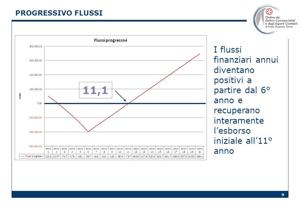 PROGRESSIVO FLUSSI I flussi finanziari annui diventano positivi a partire dal 6° anno e recuperano interamente l'esborso iniziale all'11° anno.