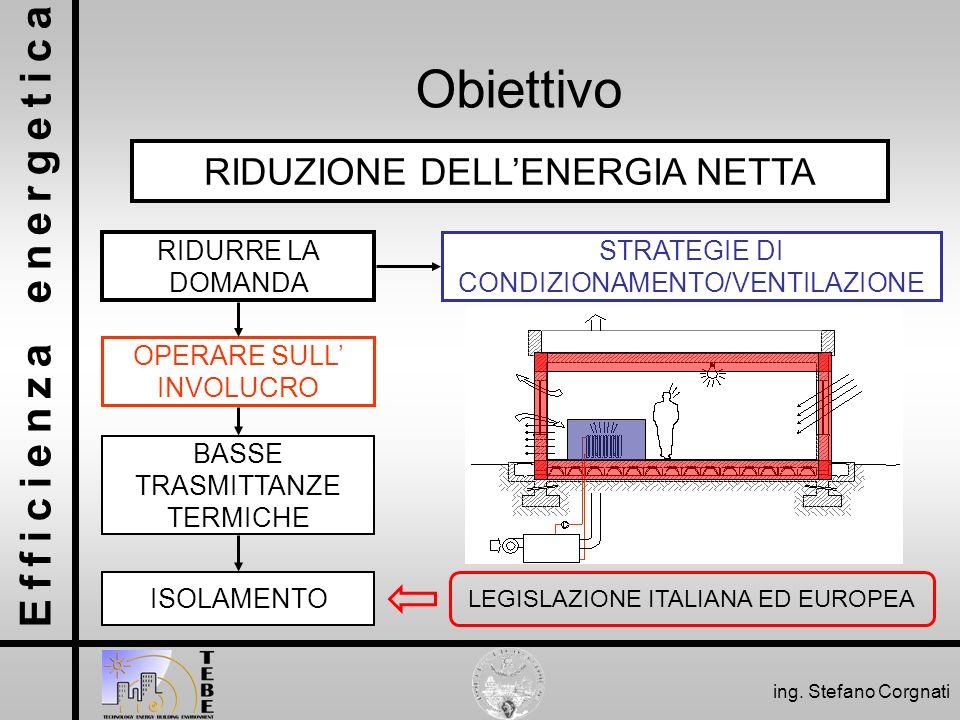 Obiettivo RIDUZIONE DELL'ENERGIA NETTA RIDURRE LA DOMANDA