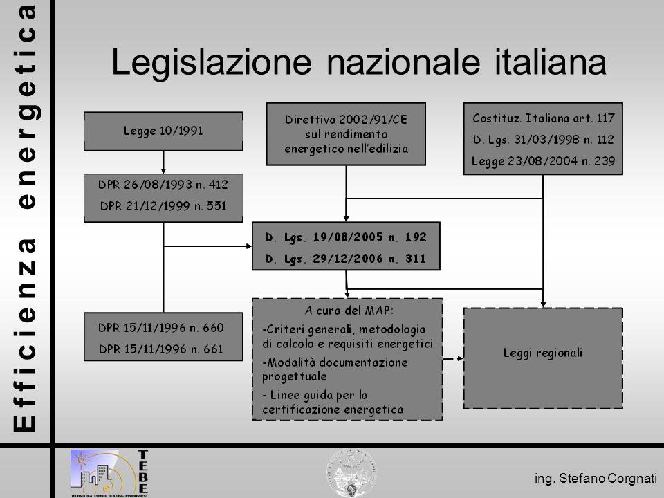 Legislazione nazionale italiana