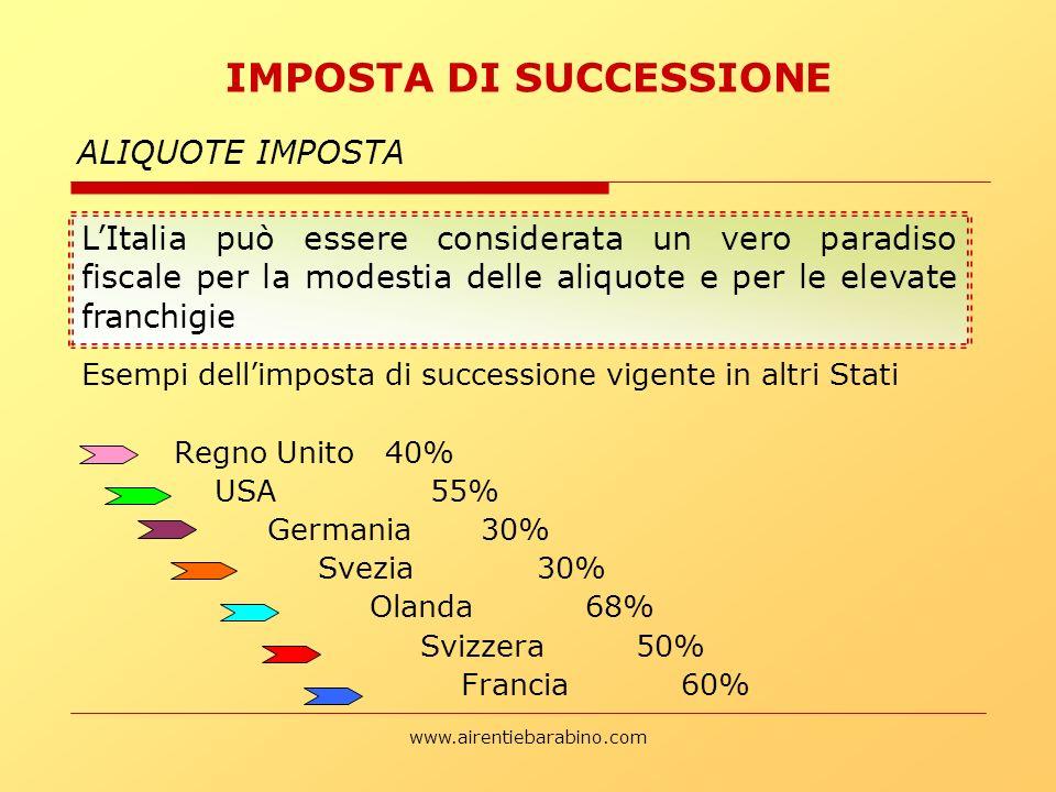 IMPOSTA DI SUCCESSIONE