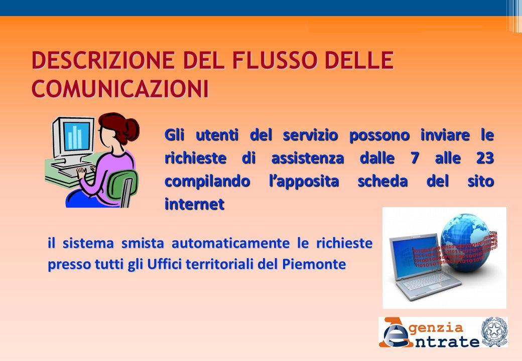 DESCRIZIONE DEL FLUSSO DELLE COMUNICAZIONI