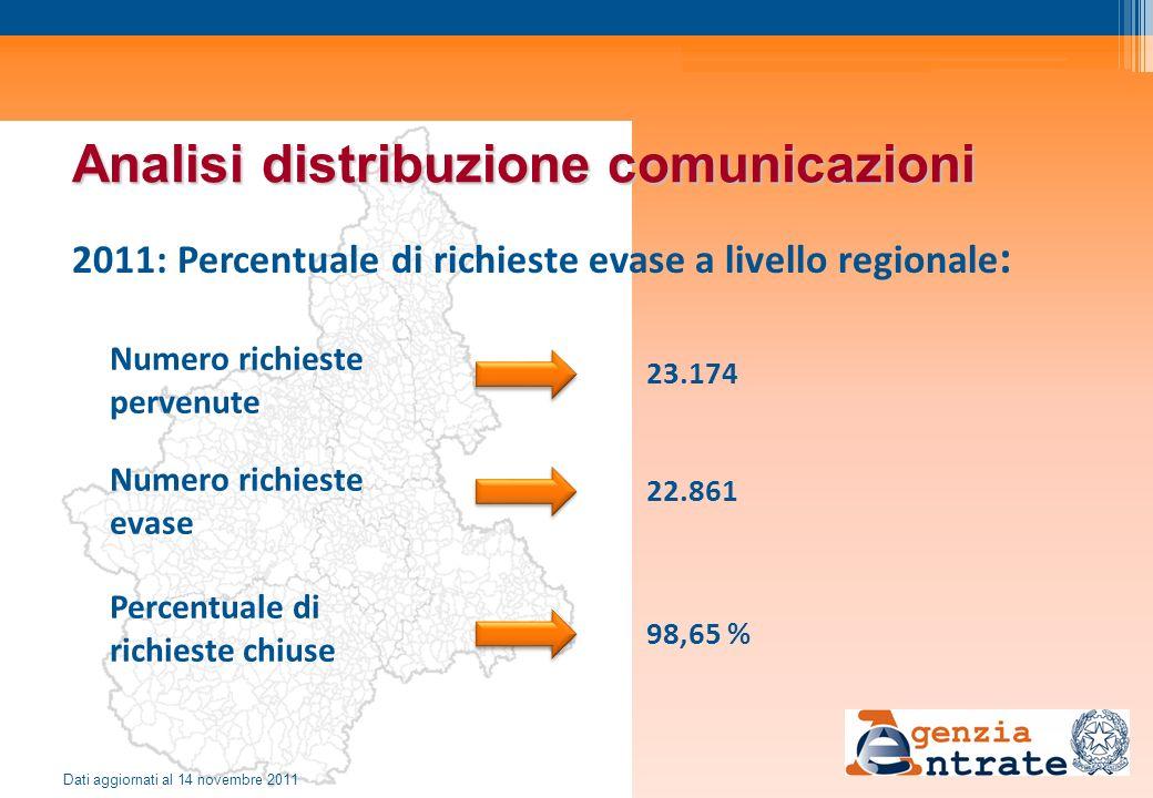 Analisi distribuzione comunicazioni