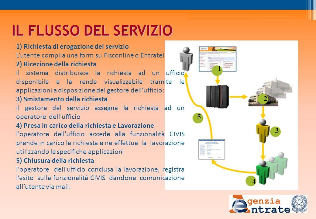 IL FLUSSO DEL SERVIZIO 1) Richiesta di erogazione del servizio