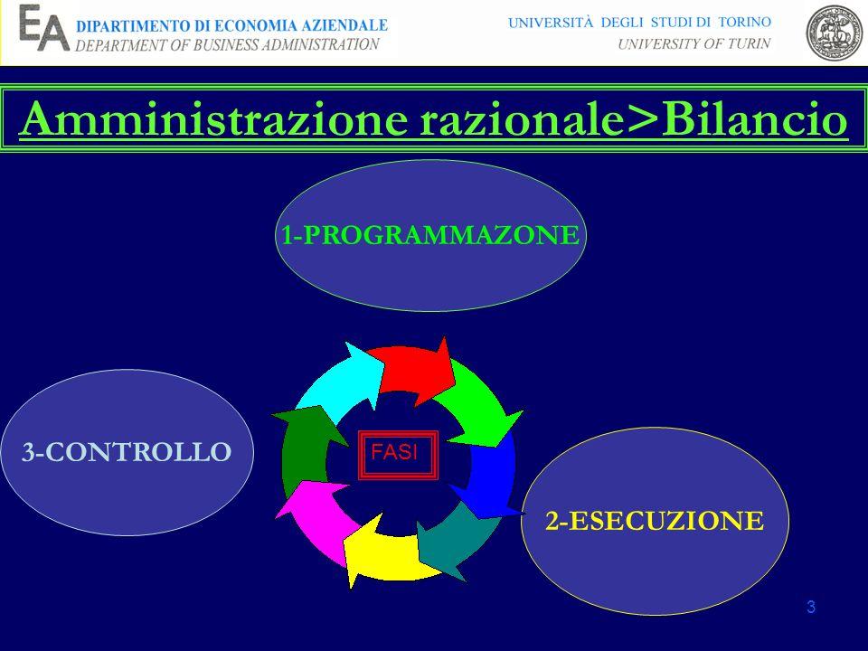 Amministrazione razionale>Bilancio
