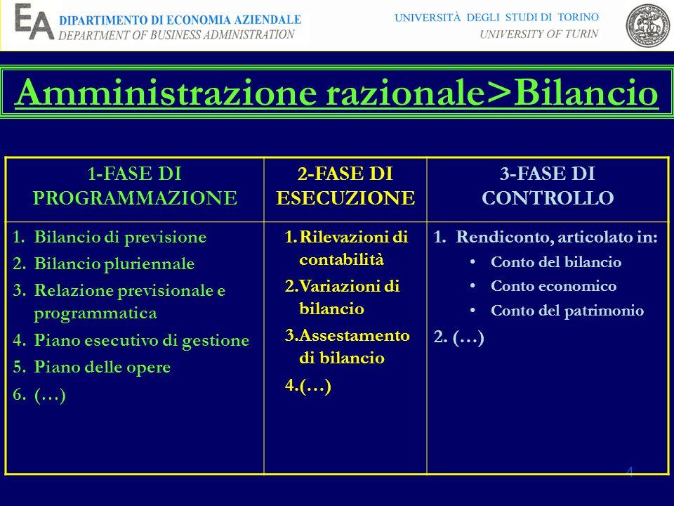 Amministrazione razionale>Bilancio 1-FASE DI PROGRAMMAZIONE