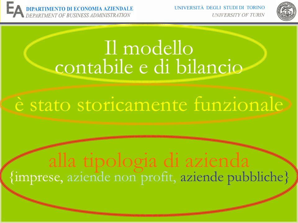 Il modello contabile e di bilancio è stato storicamente funzionale alla tipologia di azienda {imprese, aziende non profit, aziende pubbliche}