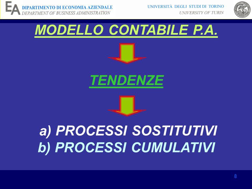 MODELLO CONTABILE P.A. TENDENZE a) PROCESSI SOSTITUTIVI b) PROCESSI CUMULATIVI