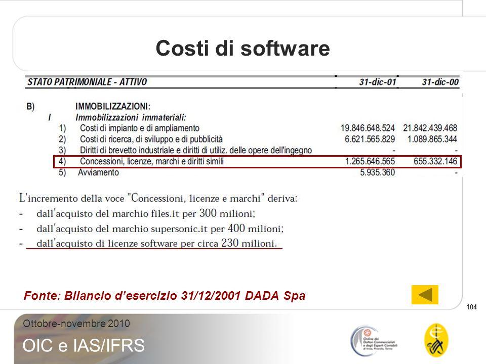 Costi di software Fonte: Bilancio d'esercizio 31/12/2001 DADA Spa
