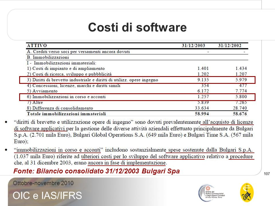 Costi di software Fonte: Bilancio consolidato 31/12/2003 Bulgari Spa