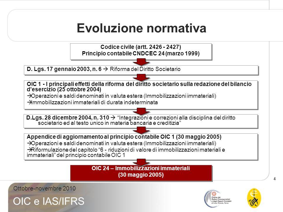 Evoluzione normativa Codice civile (artt. 2426 - 2427)