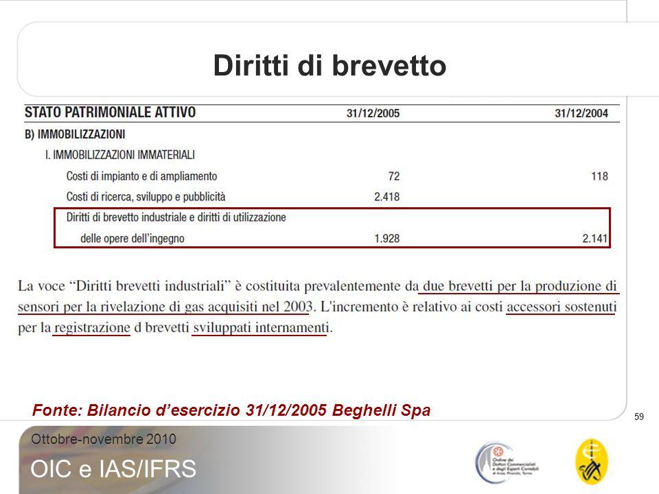 Diritti di brevetto Fonte: Bilancio d'esercizio 31/12/2005 Beghelli Spa