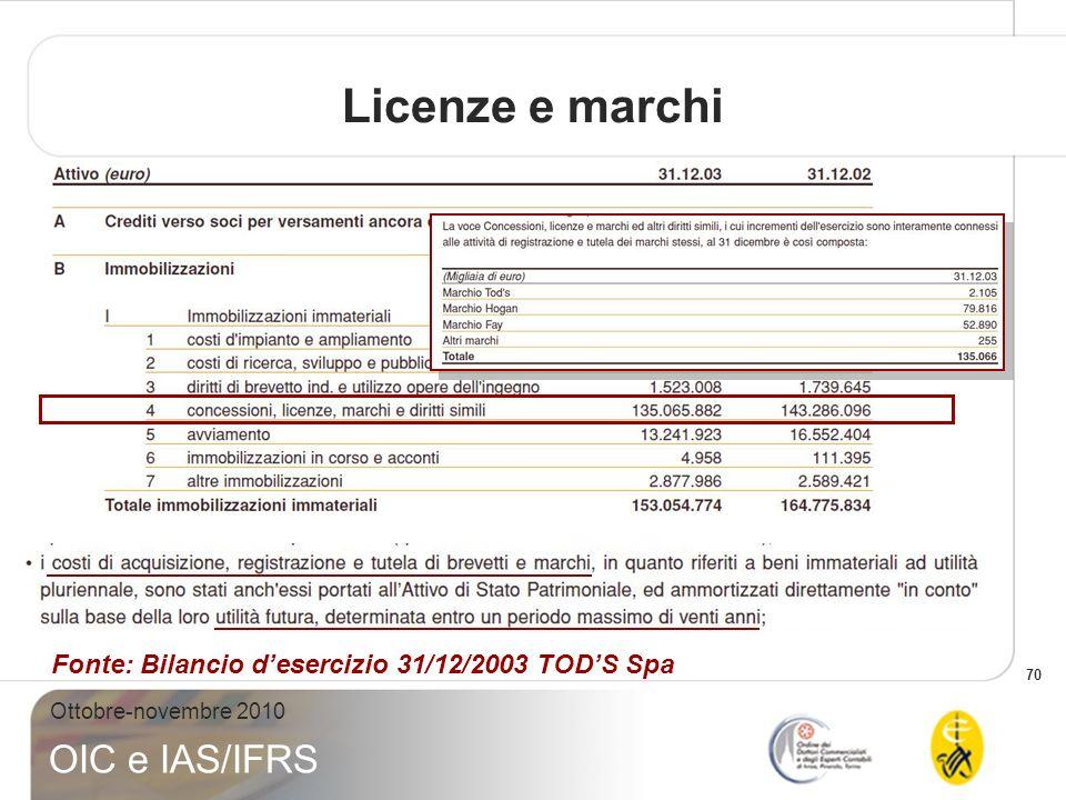 Licenze e marchi Fonte: Bilancio d'esercizio 31/12/2003 TOD'S Spa