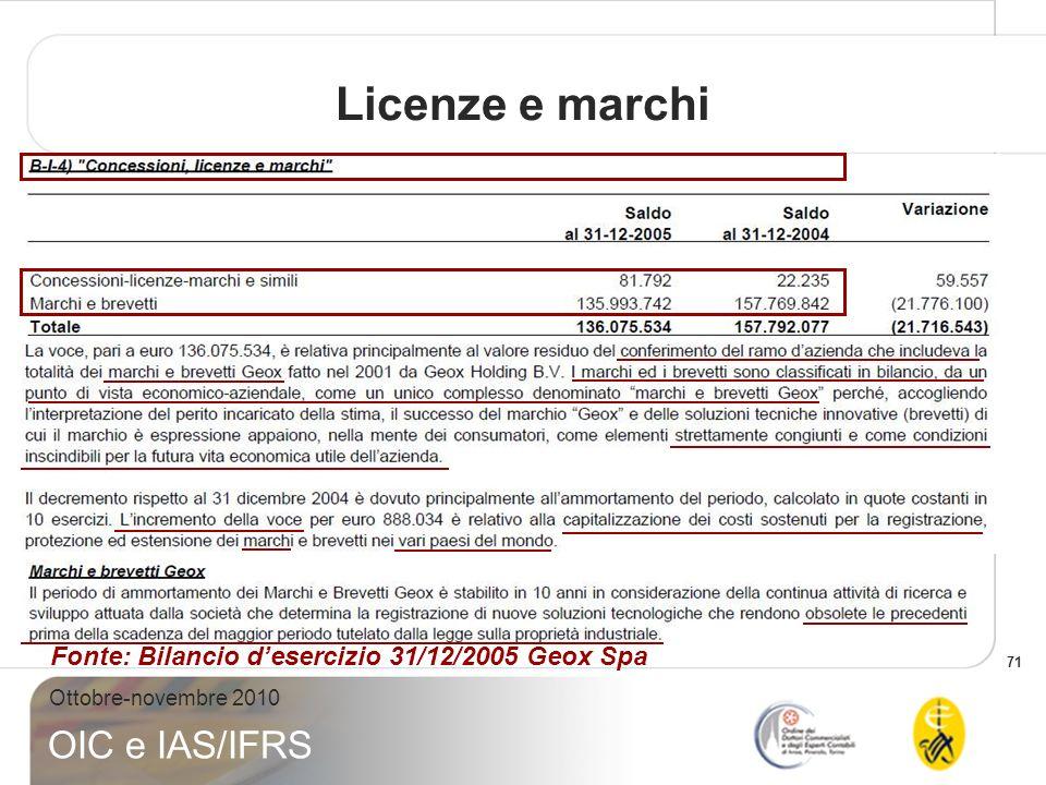 Licenze e marchi Fonte: Bilancio d'esercizio 31/12/2005 Geox Spa