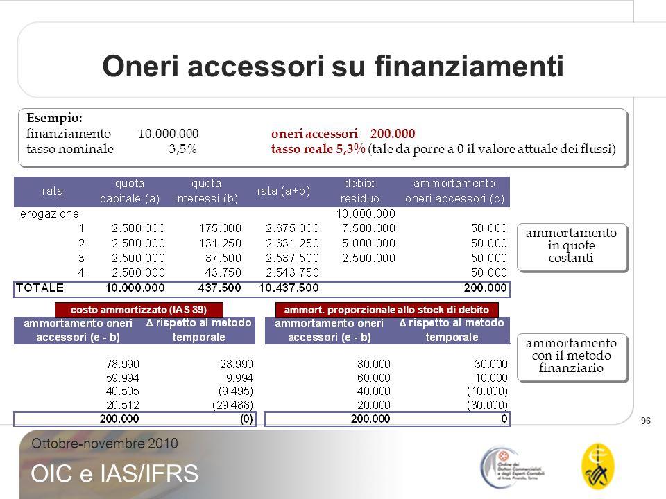 Oneri accessori su finanziamenti